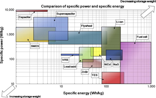 Overview Of Current Development In Electrical Energy