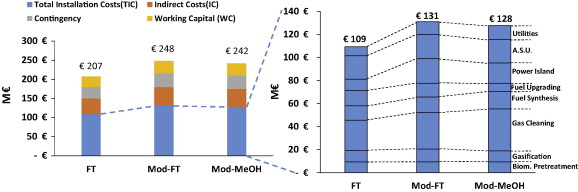 Alternative thermochemical routes for aviation biofuels via alcohols