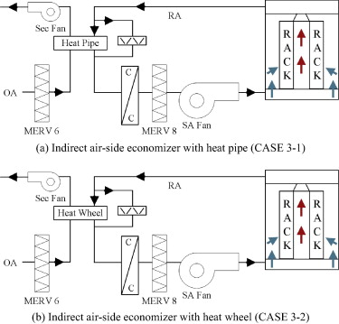energy saving potential of various air side economizers in a modular rh sciencedirect com