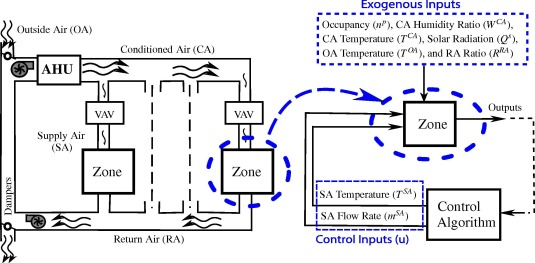 Control logic diagram hvac wiring diagrams schematics experimental study of occupancy based control of hvac zones basic hvac wiring diagrams hvac damper symbol asfbconference2016 Choice Image