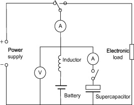 Development of hybrid battery–supercapacitor energy storage for