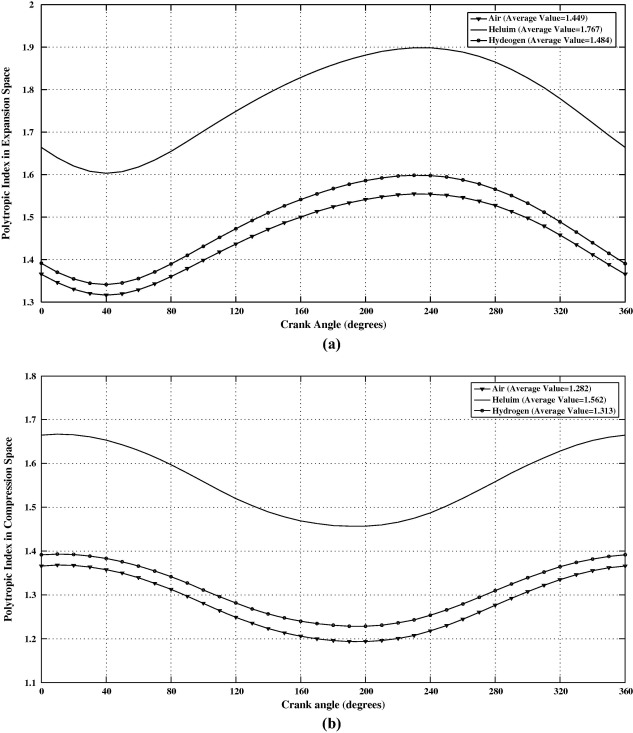 A New Thermal Model Based On Polytropic Numerical Simulation Of