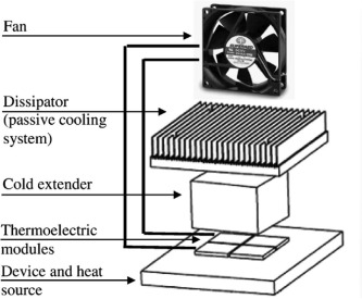 Recent development and application of thermoelectric generator and