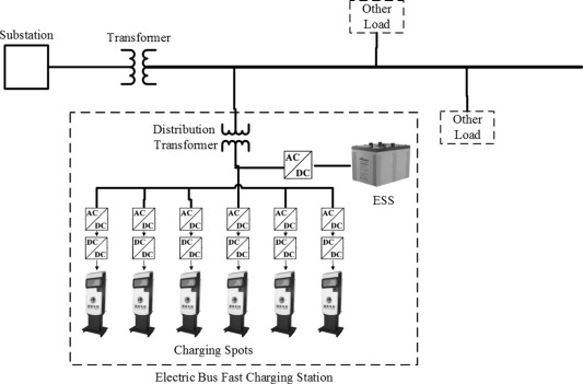 1 s2.0 S0306261915000744 gr7 value of the energy storage system in an electric bus fast Electrical Wiring Diagrams for Cars at gsmx.co