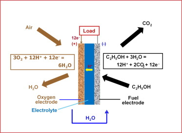 Direct ethanol fuel cells for transport and stationary applications