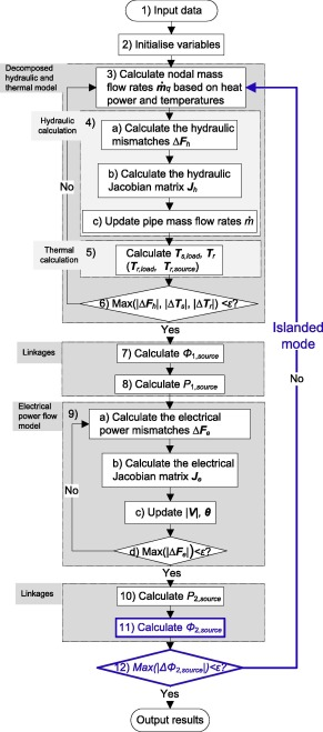 Combined analysis of electricity and heat networks