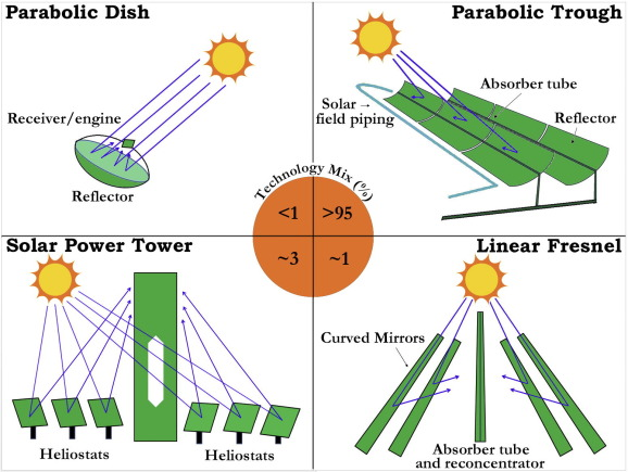 Heat transfer fluids for concentrating solar power systems