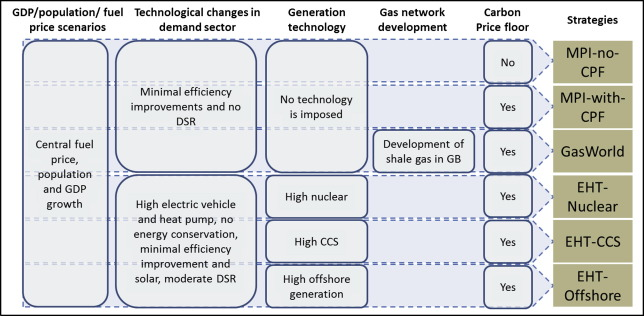 Impact of transition to a low carbon power system on the GB