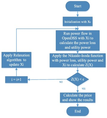 Program flow chart for constant horsepower and load distributed operations game