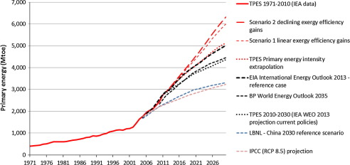 Understanding China's past and future energy demand: An