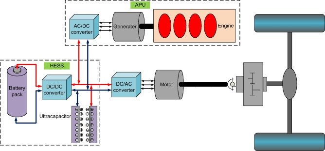Hierarchical Energy Management For The Plug In Hev