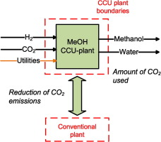 Methanol synthesis using captured CO2 as raw material