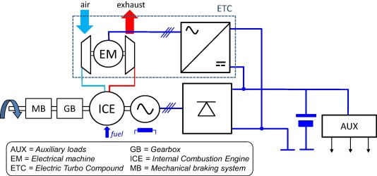 Evaluation of an electric turbo compound system for SI engines: A
