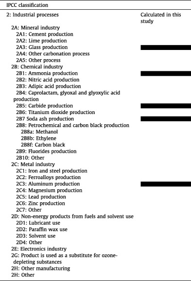 National carbon emissions from the industry process: Production of