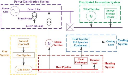 Reliability Evaluation Of Integrated Energy Systems Based On Smart