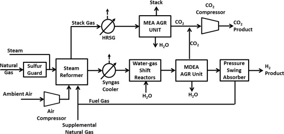 Hydrogen Production From Natural Gas Using An Iron Based Chemical