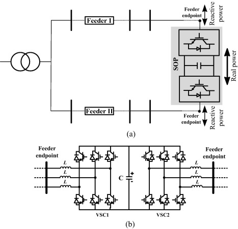 Operating principle of Soft Open Points for electrical