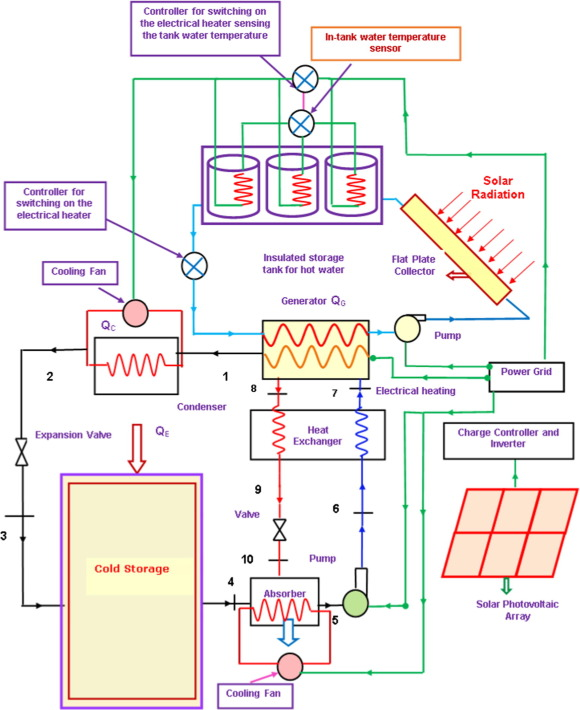 1 s2.0 S0306261915016438 gr1 solar thermal photovoltaic powered potato cold storage conceptual