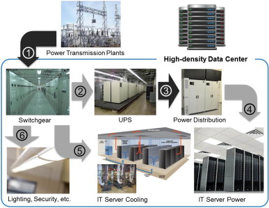 Improving energy efficiency of dedicated cooling system and