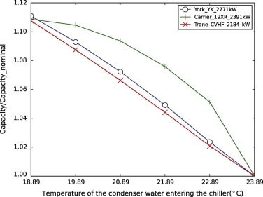 Amelioration of the cooling load based chiller sequencing