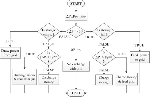 System Design For A Solar Powered Electric Vehicle Charging Station For Workplaces Sciencedirect