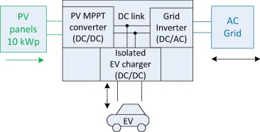 System design for a solar powered electric vehicle charging station