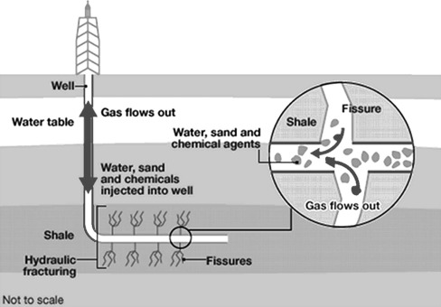 Indicative Energy Technology Assessment Of Uk Shale Gas Extraction Sciencedirect