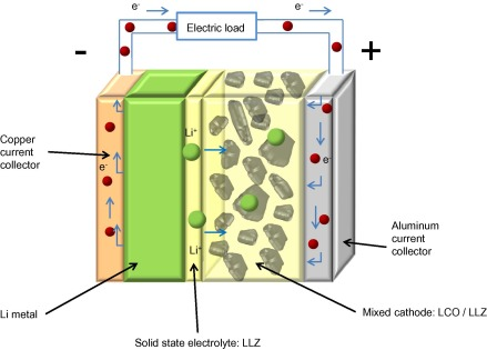 Solid State Battery >> Life Cycle Assessment And Resource Analysis Of All Solid