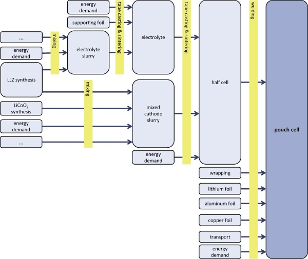 Life Cycle Assessment and resource analysis of all-solid
