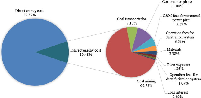 Embodied energy analysis for coal-based power generation system
