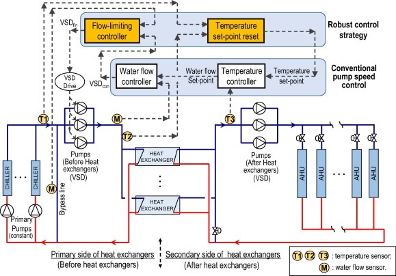 In-situ implementation and evaluation of an online robust ... on