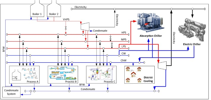integrating district cooling systems in locally integrated energy rh sciencedirect com Central Heating District Heating and Cooling