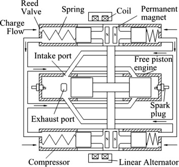 A review of free-piston linear engines - ScienceDirect