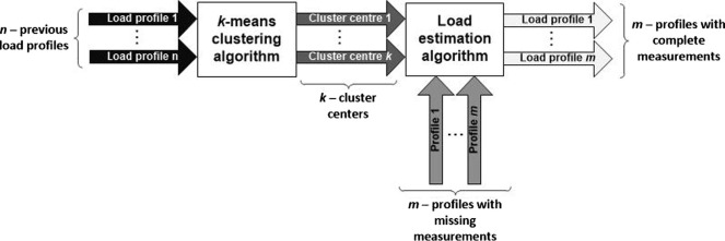 structure of the developed load estimator