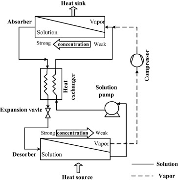 A Comprehensive Review On Advances And Applications Of