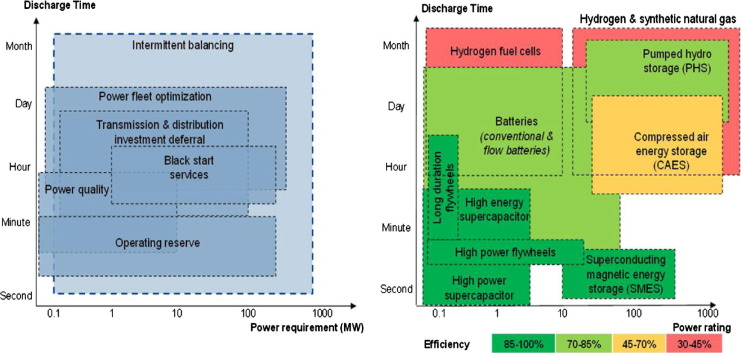 Energy Storage - Technologies and Applications