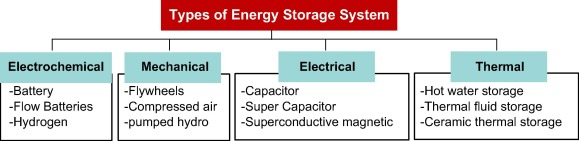 Benefits of using virtual energy storage system for power system ...