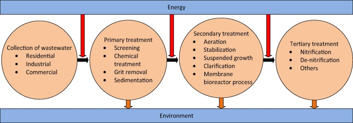 Energy consumption for water use cycles in different