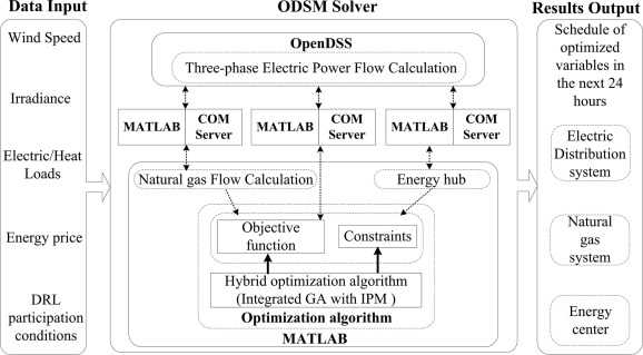optimal day ahead scheduling of integrated urban energy systems