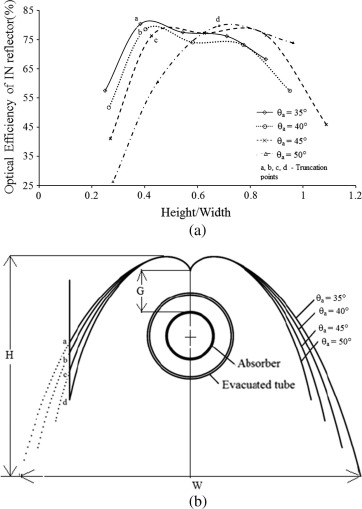 optical modelling and performance analysis of a solar lfr receiver  download full size image