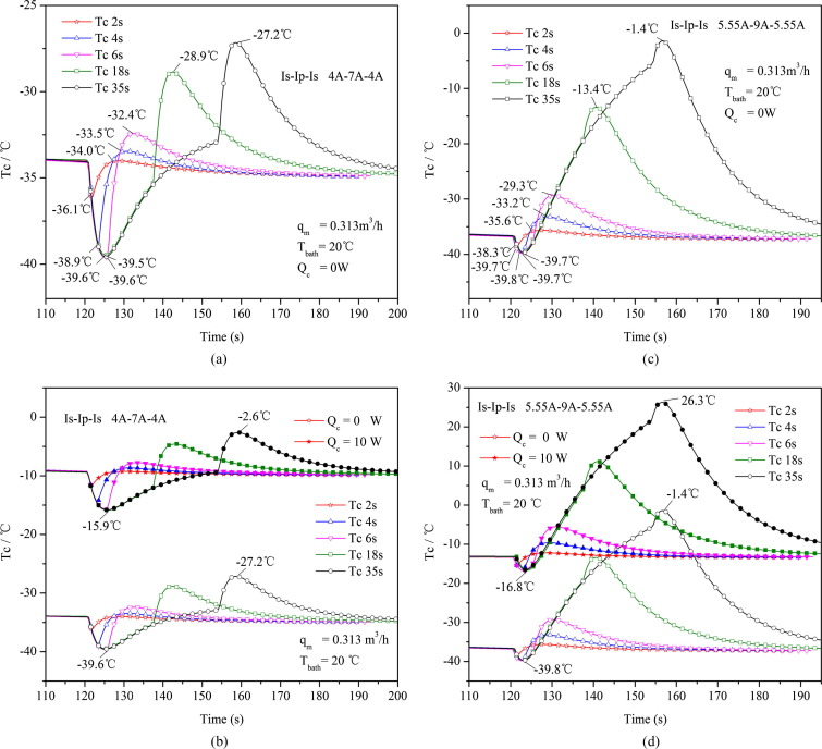 Experiment investigation of a two-stage thermoelectric cooler under