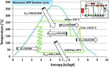 On the adoption of carbon dioxide thermodynamic cycles for nuclear