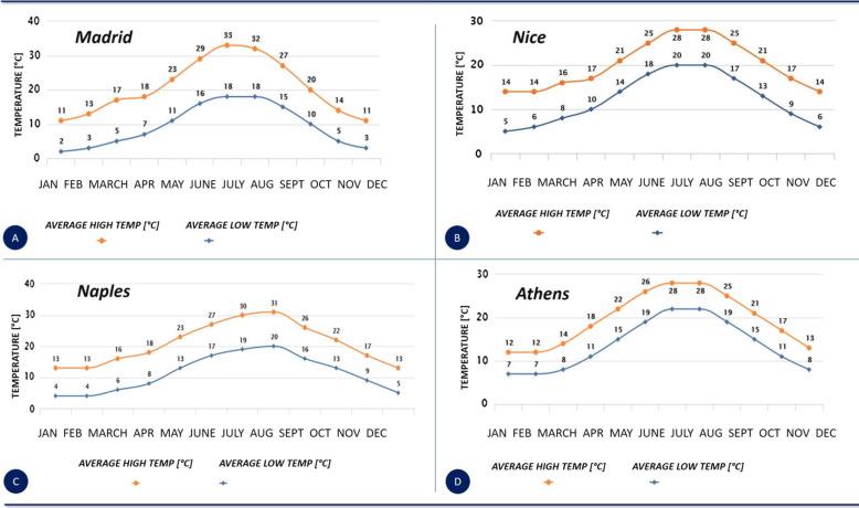Optimization of building envelope design for nZEBs in