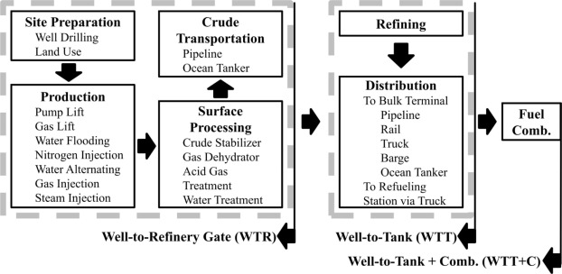 Evaluation of uncertainty in the well-to-tank and combustion