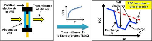 Rapid detection of the positive side reactions in vanadium flow ...