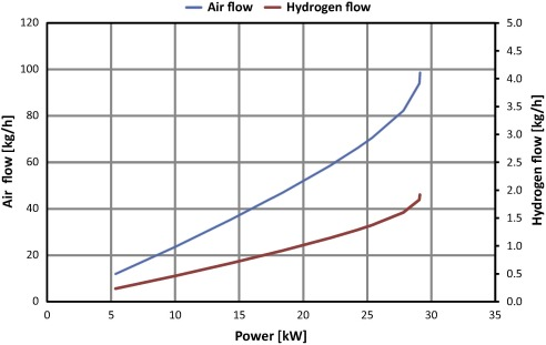 Design methodology for a PEM fuel cell power system in a