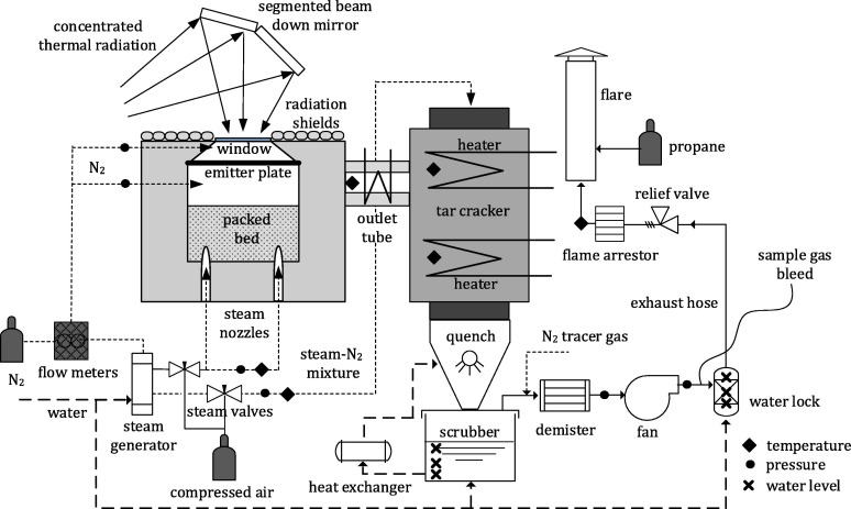 A review of high temperature solar driven reactor technology