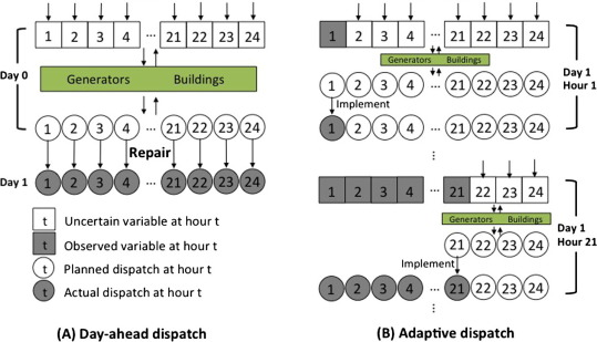 MOD-DR: Microgrid optimal dispatch with demand response