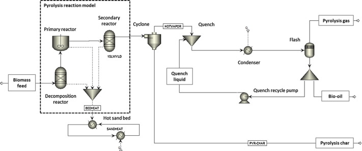 A kinetic reaction model for biomass pyrolysis processes in
