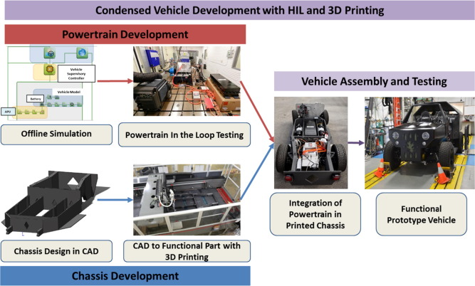 Development Of A Range Extended Electric Vehicle Powertrain For An